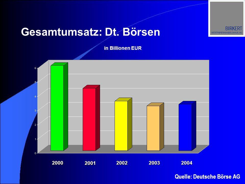 Gesamtumsatz: Dt. Börsen Quelle: Deutsche Börse AG in Billionen EUR 2000 2001 200220032004