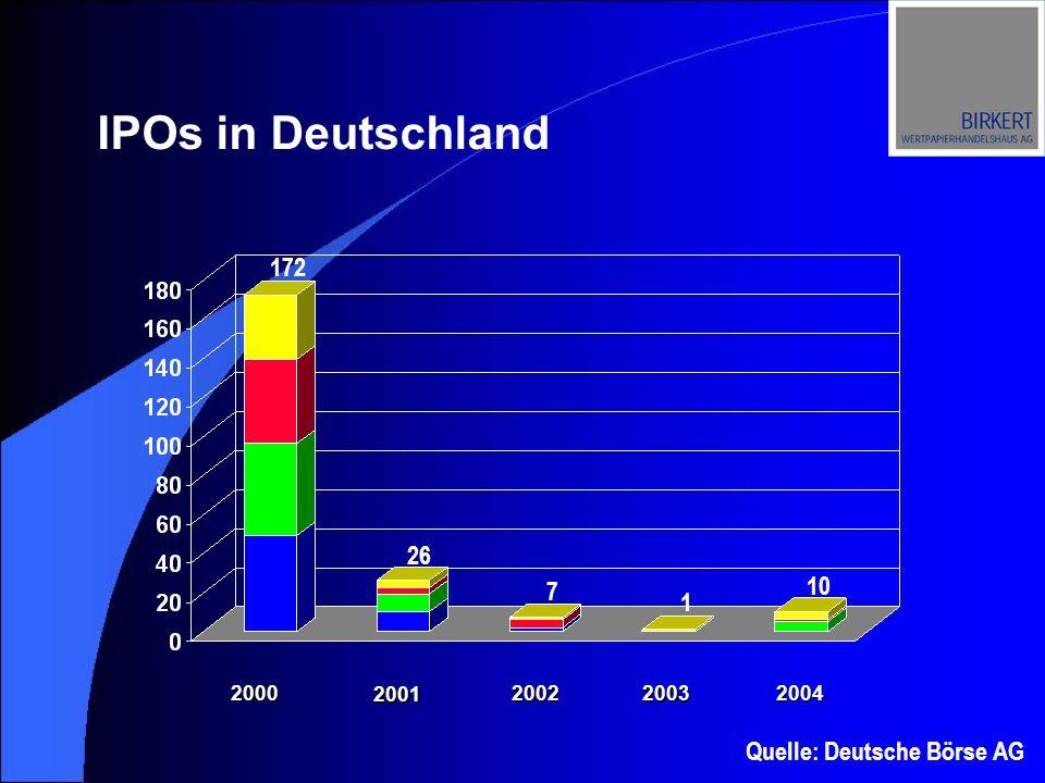 IPOs in Deutschland 2000 2001 200220032004 Quelle: Deutsche Börse AG 172 10 1 7 26