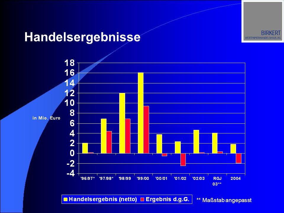 Umsätze Eurex: Indexprodukte in Mrd. EUR 2000 2001 200220032004 Quelle: Deutsche Börse AG