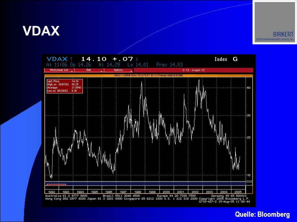 Abkürzung für DAX Volatilitätsindex.