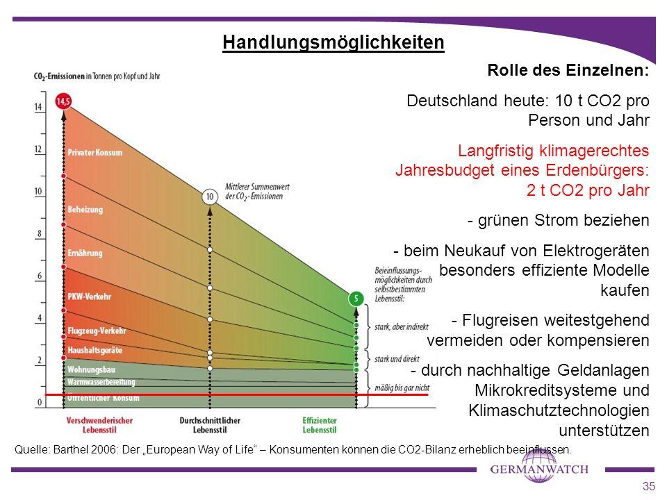 35 Handlungsmöglichkeiten Rolle des Einzelnen: Deutschland heute: 10 t CO2 pro Person und Jahr Langfristig klimagerechtes Jahresbudget eines Erdenbürg