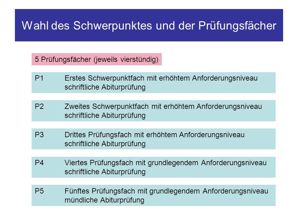 Wahl der Prüfungsfächer im sprachlichen Schwerpunkt Schwerpunktfächer P1 und P2 (erhöhtes Niveau) Fremdsprache + Fremdsprache Fremdsprache + Deutsch P3 / P4 / P5 müssen so gewählt werden, dass für alle Prüfungsfächer (P1 bis P5) folgende Bedingungen erfüllt werden: Aus jedem Aufgabenfeld muss mindestens ein Prüfungsfach gewählt werden.