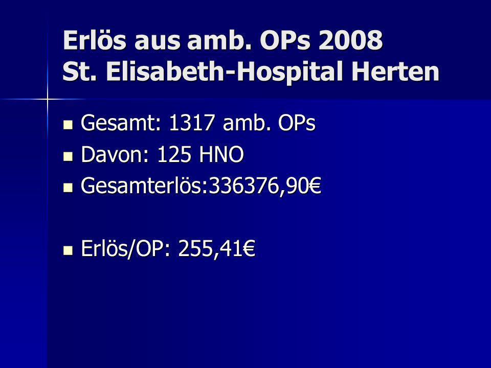 Erlös aus amb. OPs 2008 St. Elisabeth-Hospital Herten Gesamt: 1317 amb. OPs Gesamt: 1317 amb. OPs Davon: 125 HNO Davon: 125 HNO Gesamterlös:336376,90