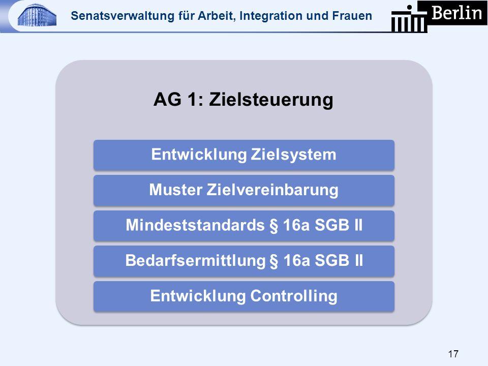 Senatsverwaltung für Arbeit, Integration und Frauen 17 AG 1: Zielsteuerung Entwicklung ZielsystemMuster ZielvereinbarungMindeststandards § 16a SGB IIB