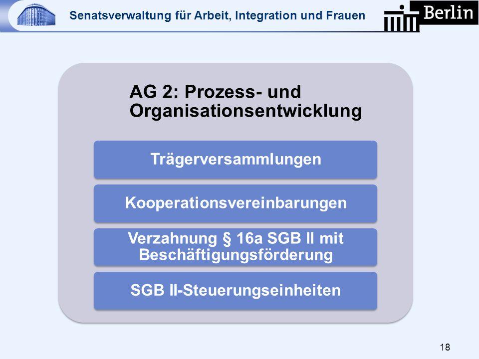 Senatsverwaltung für Arbeit, Integration und Frauen 18 AG 2: Prozess- und Organisationsentwicklung TrägerversammlungenKooperationsvereinbarungen Verza