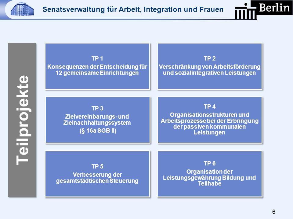 Senatsverwaltung für Arbeit, Integration und Frauen 6 TP 1 Konsequenzen der Entscheidung für 12 gemeinsame Einrichtungen TP 2 Verschränkung von Arbeit