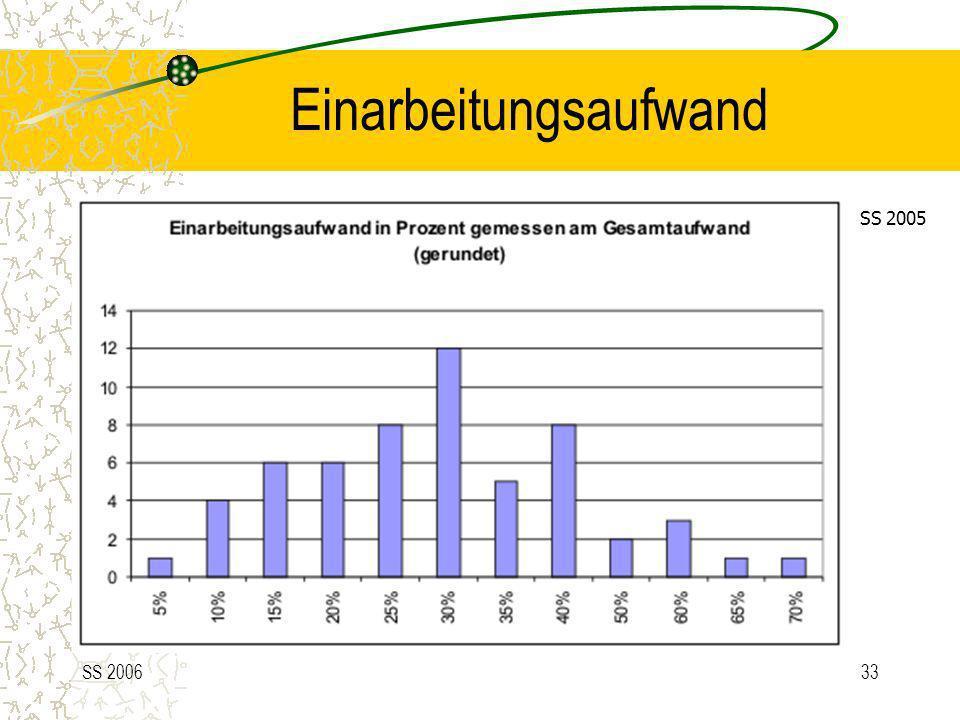 SS 200633 Einarbeitungsaufwand SS 2005