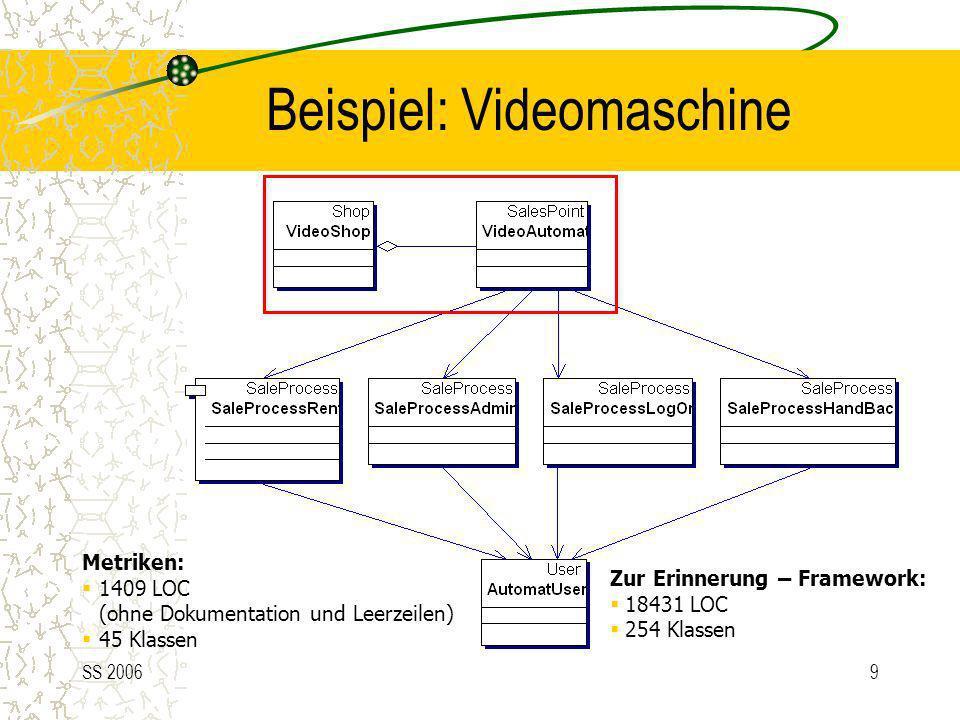 SS 20069 Beispiel: Videomaschine Metriken: 1409 LOC (ohne Dokumentation und Leerzeilen) 45 Klassen Zur Erinnerung – Framework: 18431 LOC 254 Klassen