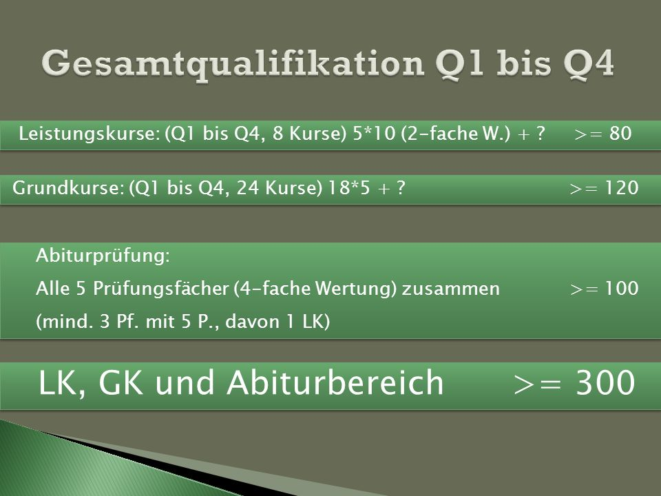 Leistungskurse: (Q1 bis Q4, 8 Kurse) 5*10 (2-fache W.) + ? >= 80 Grundkurse: (Q1 bis Q4, 24 Kurse) 18*5 + ? >= 120 Abiturprüfung: Alle 5 Prüfungsfäche