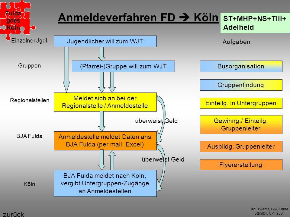 Anmeldeverfahren FD Köln Jugendlicher will zum WJT (Pfarrei-)Gruppe will zum WJT Meldet sich an bei der Regionalstelle / Anmeldestelle Anmeldestelle m