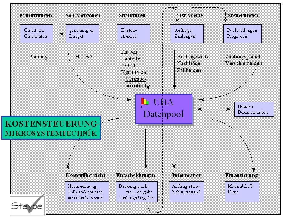 Kostensteuerung UBA