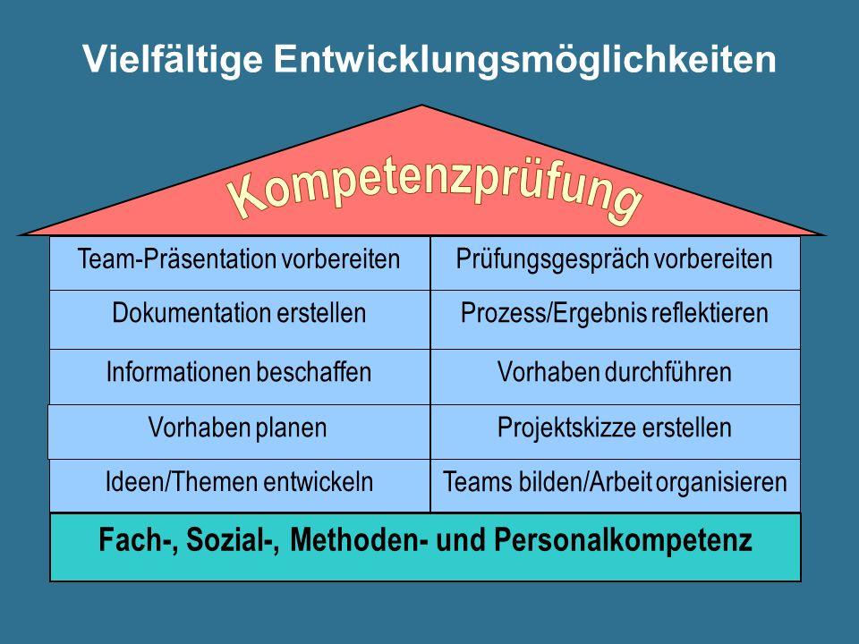 Vielfältige Entwicklungsmöglichkeiten Team-Präsentation vorbereiten Prüfungsgespräch vorbereiten Dokumentation erstellenProzess/Ergebnis reflektieren