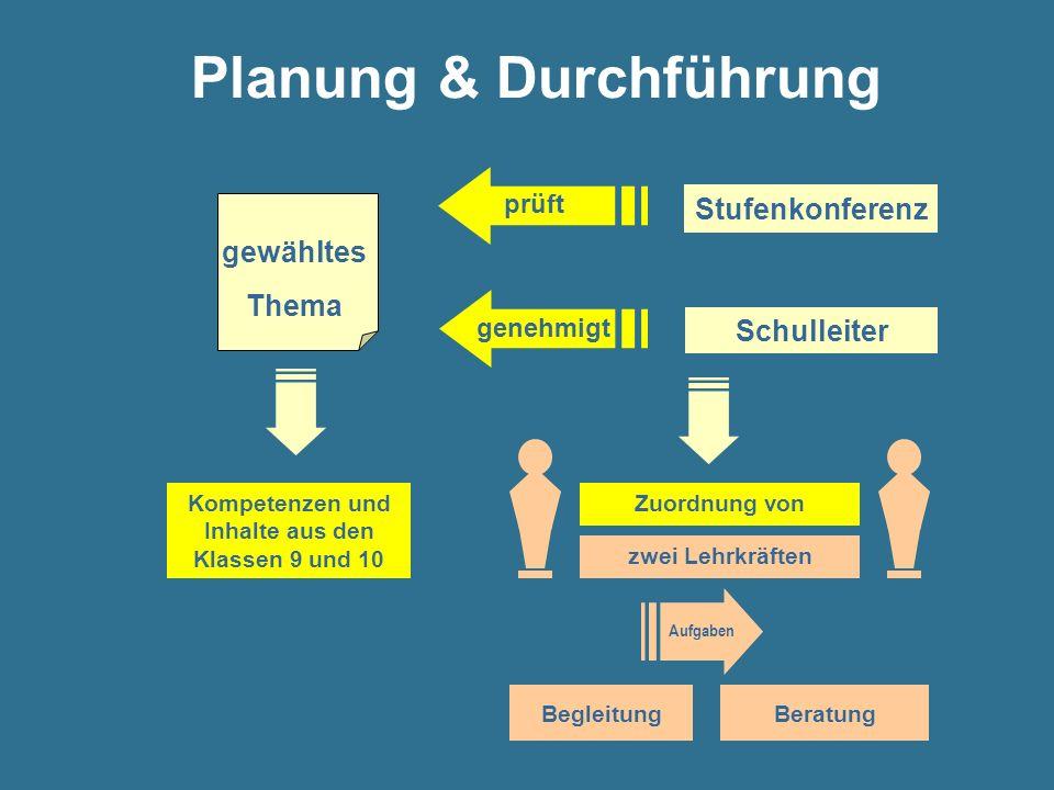 Planung & Durchführung gewähltes Thema Kompetenzen und Inhalte aus den Klassen 9 und 10 Schulleiter Stufenkonferenz BegleitungBeratung Zuordnung von z
