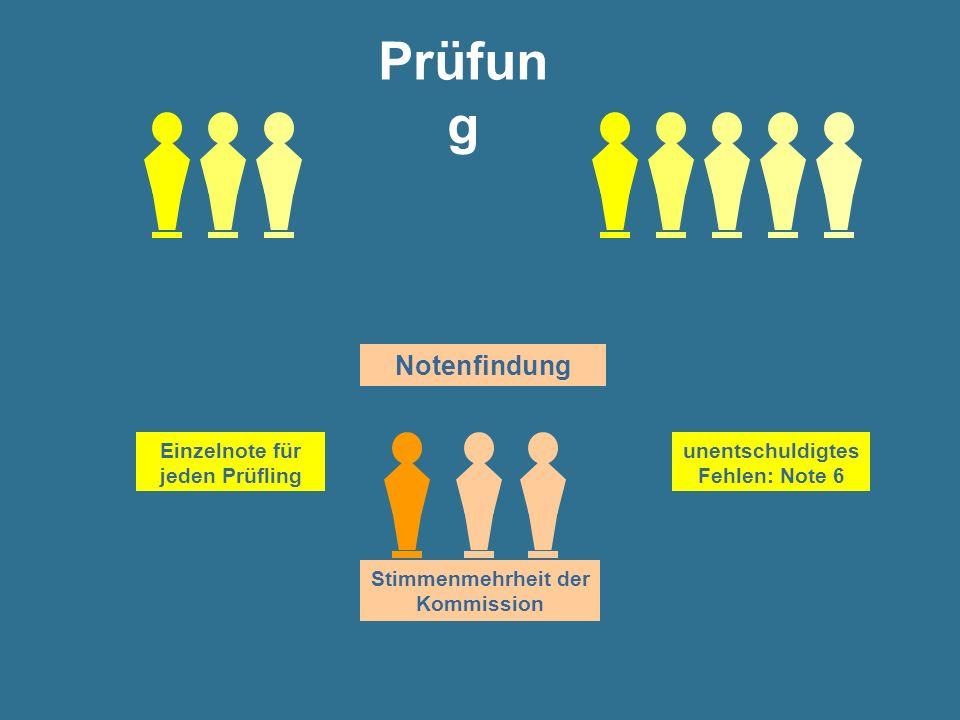 Stimmenmehrheit der Kommission Notenfindung Einzelnote für jeden Prüfling unentschuldigtes Fehlen: Note 6 Prüfun g