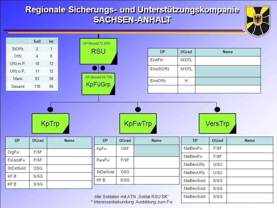 I.Zug 1. Gruppe 2. Gruppe 3.