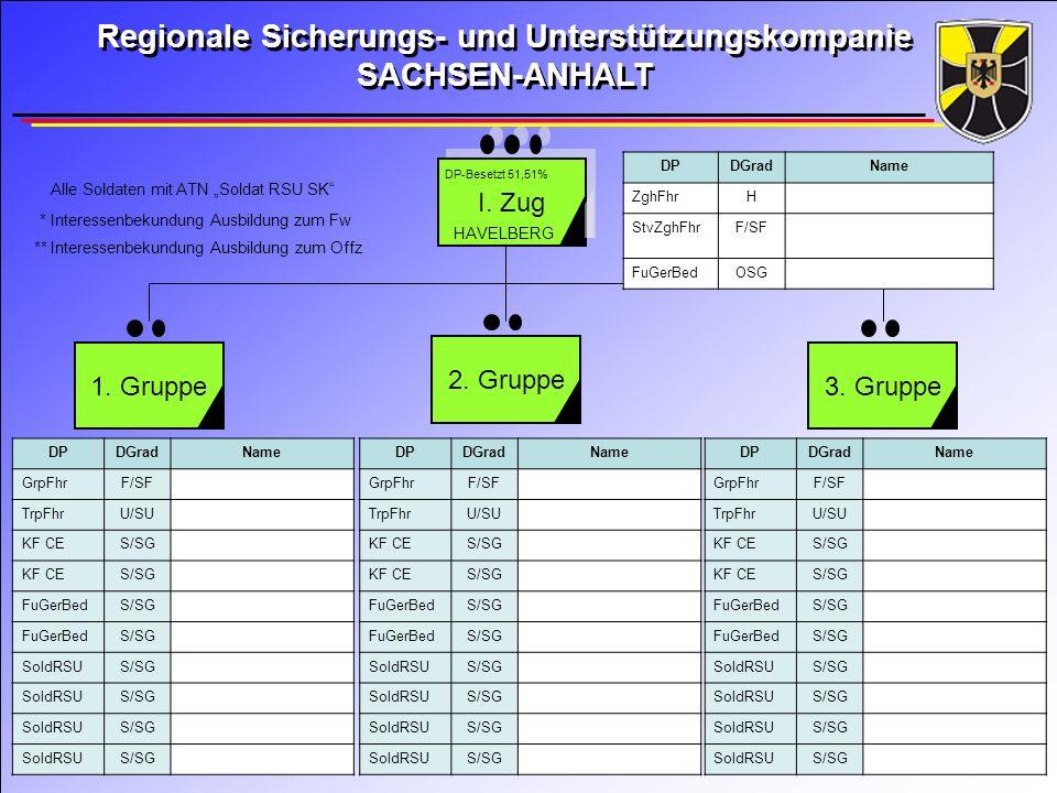 II.Zug 4. Gruppe 5. Gruppe 6.