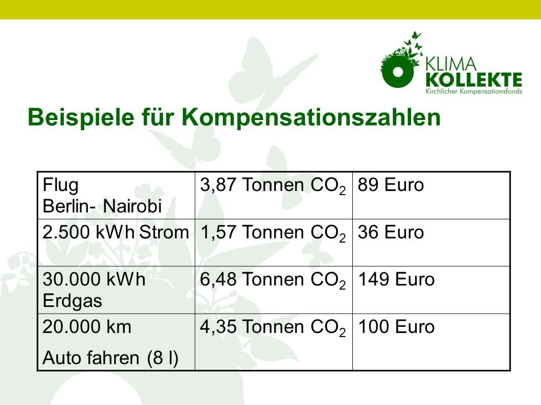 Beispiele für Kompensationszahlen Flug Berlin- Nairobi 3,87 Tonnen CO 2 89 Euro 2.500 kWh Strom1,57 Tonnen CO 2 36 Euro 30.000 kWh Erdgas 6,48 Tonnen