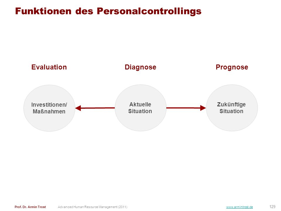 129 Prof. Dr. Armin TrostAdvanced Human Resource Management (2011) www.armintrost.de Funktionen des Personalcontrollings Aktuelle Situation Zukünftige