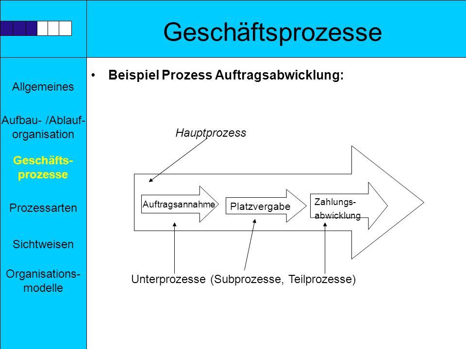 Allgemeines Aufbau- /Ablauf- organisation Prozessarten Sichtweisen Geschäfts- prozesse Organisations- modelle Geschäftsprozesse Beispiel Prozess Auftr