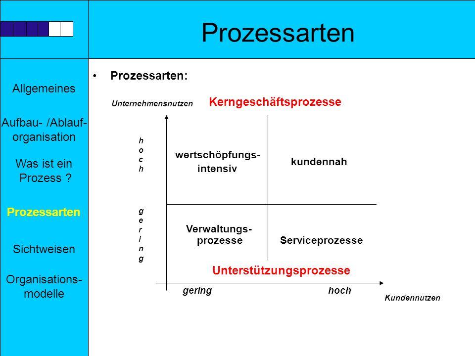 Allgemeines Aufbau- /Ablauf- organisation Prozessarten Sichtweisen Was ist ein Prozess ? Organisations- modelle Prozessarten Prozessarten: Kerngeschäf