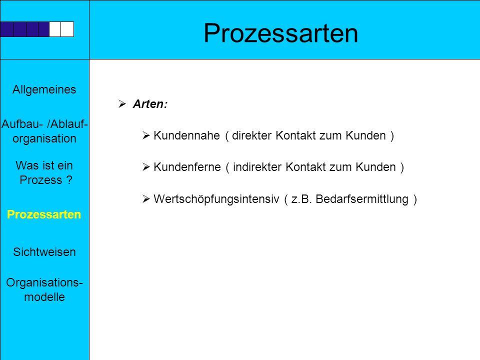 Allgemeines Aufbau- /Ablauf- organisation Prozessarten Sichtweisen Was ist ein Prozess ? Organisations- modelle Prozessarten Arten: Kundennahe ( direk