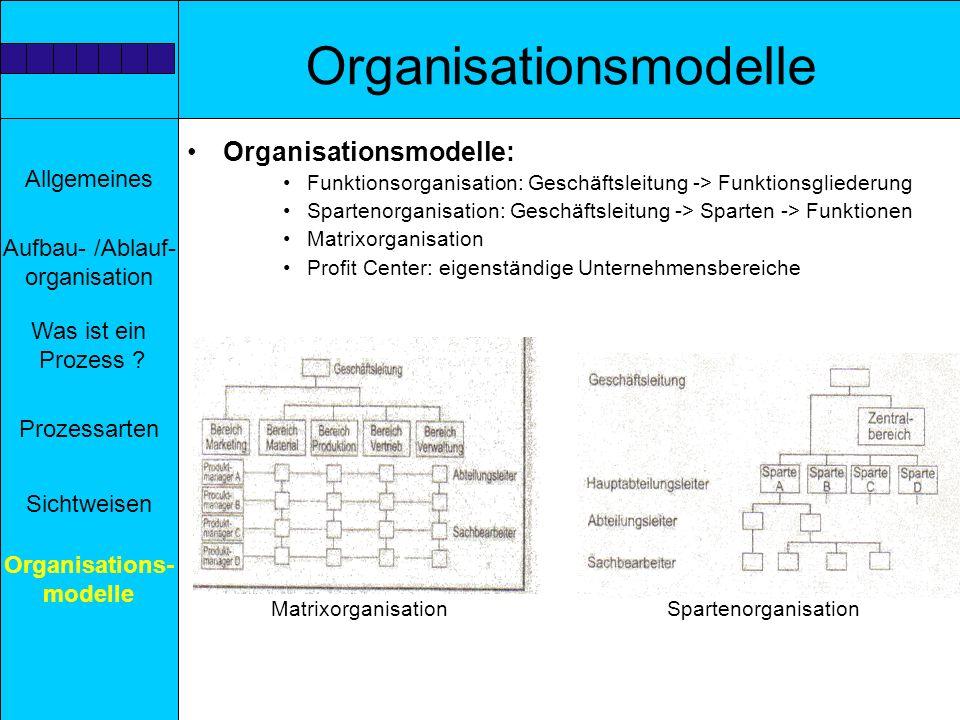 Allgemeines Aufbau- /Ablauf- organisation Prozessarten Sichtweisen Was ist ein Prozess ? Organisations- modelle Organisationsmodelle Organisationsmode