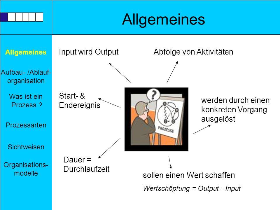 Allgemeines Aufbau- /Ablauf- organisation Prozessarten Sichtweisen Was ist ein Prozess ? Organisations- modelle Allgemeines Input wird Output Start- &