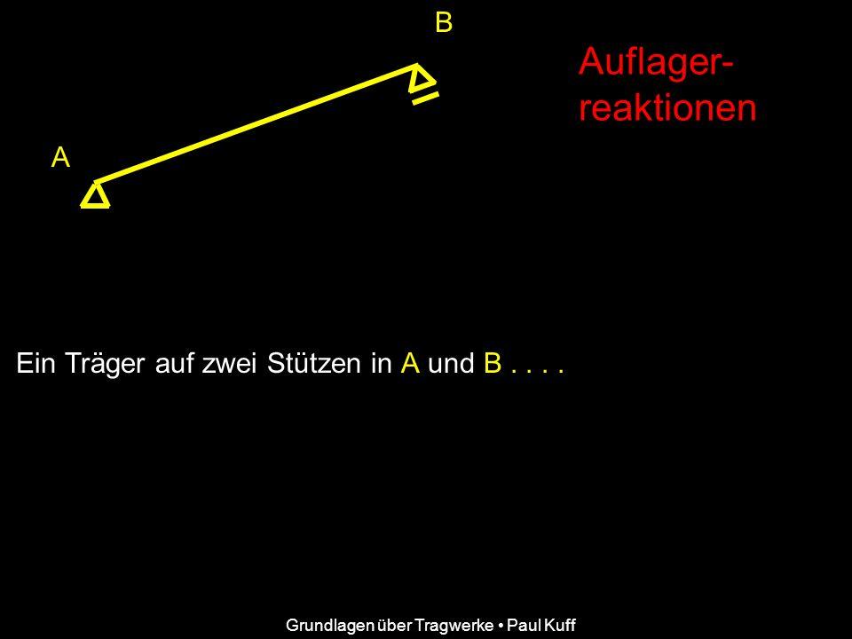 B A Auflager- reaktionen Grundlagen über Tragwerke Paul Kuff Ein Träger auf zwei Stützen in A und B....