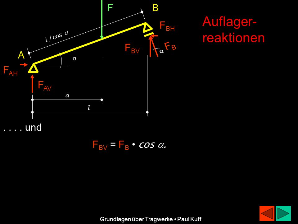 F l /cos FBFB F BH F BV B A F AH F AV a l Auflager- reaktionen Grundlagen über Tragwerke Paul Kuff.... und F BV = F B cos.