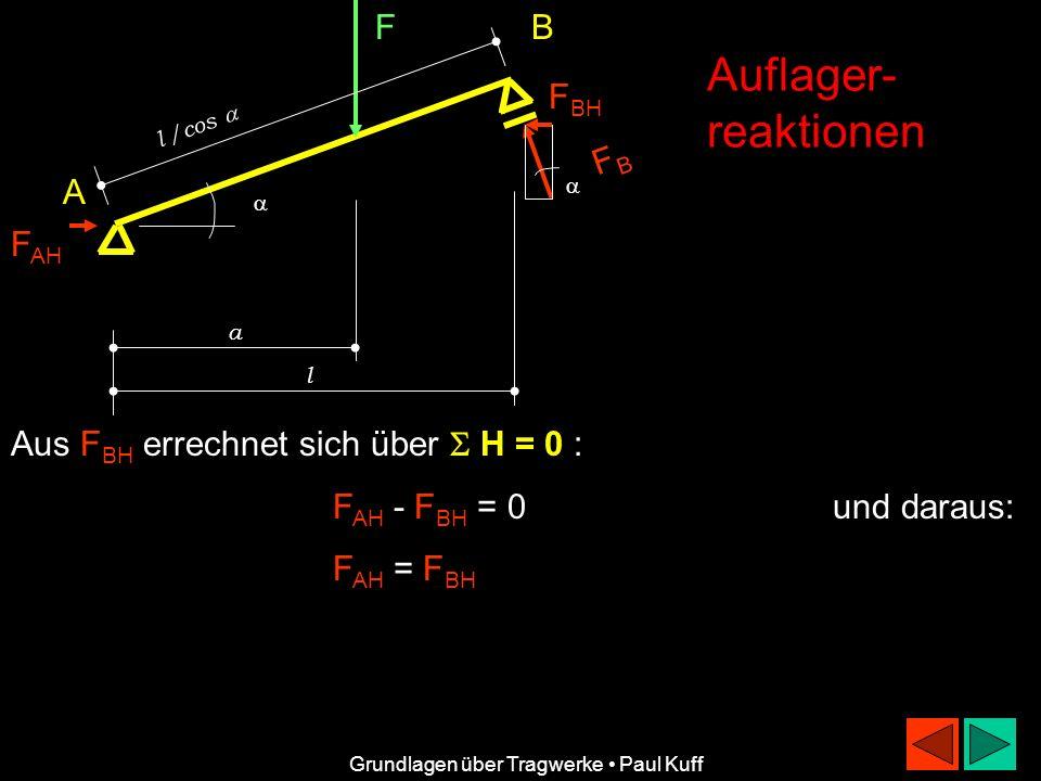 F l /cos FBFB F BH B A F AH a l Auflager- reaktionen Grundlagen über Tragwerke Paul Kuff Aus F BH errechnet sich über H = 0 : F AH - F BH = 0 und dara