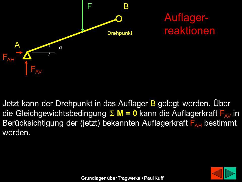 FB A F AH F AV Auflager- reaktionen Grundlagen über Tragwerke Paul Kuff Jetzt kann der Drehpunkt in das Auflager B gelegt werden. Über die Gleichgewic