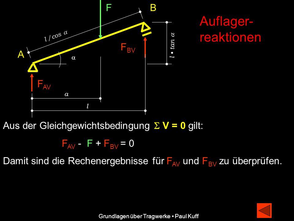 F l /cos F BV B A F AV a l l tan Auflager- reaktionen Grundlagen über Tragwerke Paul Kuff Aus der Gleichgewichtsbedingung V = 0 gilt: F AV - F + F BV