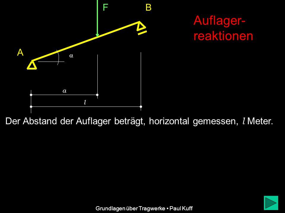F FBFB B A F AH F AV a l Auflager- reaktionen Grundlagen über Tragwerke Paul Kuff Die Auflagerreaktionen F AV, F AH und F B stellen den (äußeren) Gleichgewichtszustand her.