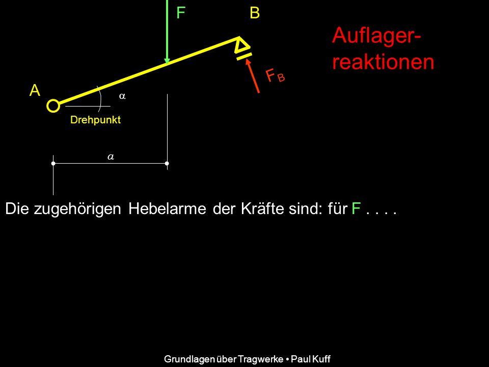 F FBFB B A a Auflager- reaktionen Grundlagen über Tragwerke Paul Kuff Die zugehörigen Hebelarme der Kräfte sind: für F.... Drehpunkt