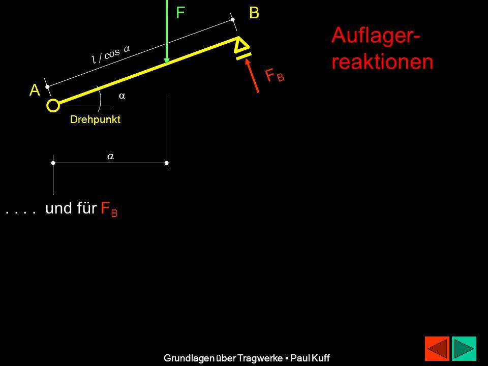 F FBFB B A a Auflager- reaktionen Grundlagen über Tragwerke Paul Kuff Es ergibt sich:F B l / cos - F a = 0 und daraus: F B = F a c os / l Drehpunkt l /cos