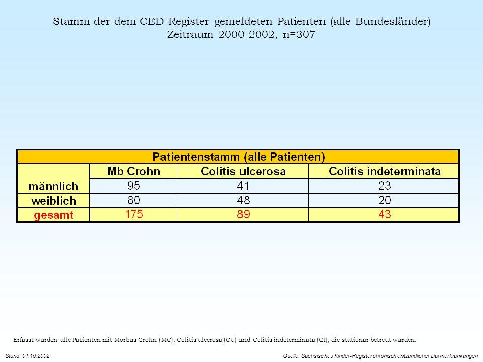 Regionale Verteilungen - Neuerkrankungen 2002 Erfasst wurden alle Patienten mit Morbus Crohn (MC), Colitis ulcerosa (CU) und Colitis indeterminata (CI), die stationär betreut wurden.