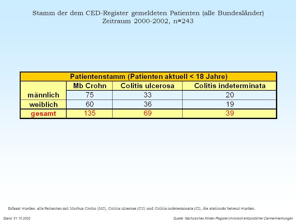 Prävalenzen und Inzidenzen Erfasst wurden alle Patienten mit Morbus Crohn (MC), Colitis ulcerosa (CU) und Colitis indeterminata (CI), die stationär betreut wurden.