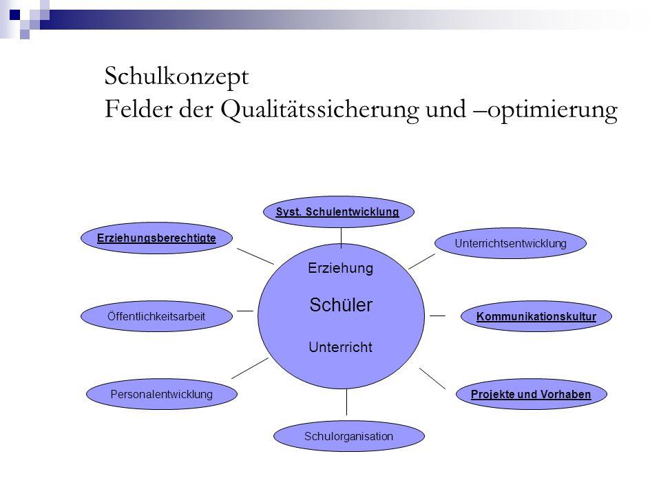 Schulkonzept Felder der Qualitätssicherung und –optimierung Schüler Erziehung Schüler Unterricht Schulorganisation Kommunikationskultur Syst.