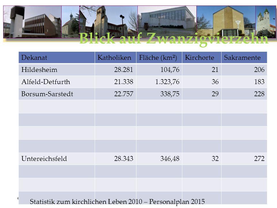 Blick auf Zwanzigvierzehn Formatvorlage des Untertitelmasters durch Klicken bearbeiten 09.08.13 Dekanat Hildesheim : Wolfgang Voges, Martin Schwedhelm, Andreas Metge DekanatKatholikenFläche (km²)KirchorteSakramente Hildesheim28.281104,7621206 Alfeld-Detfurth21.3381.323,7636183 Borsum-Sarstedt22.757338,7529228 Untereichsfeld28.343346,4832272 Statistik zum kirchlichen Leben 2010 – Personalplan 2015