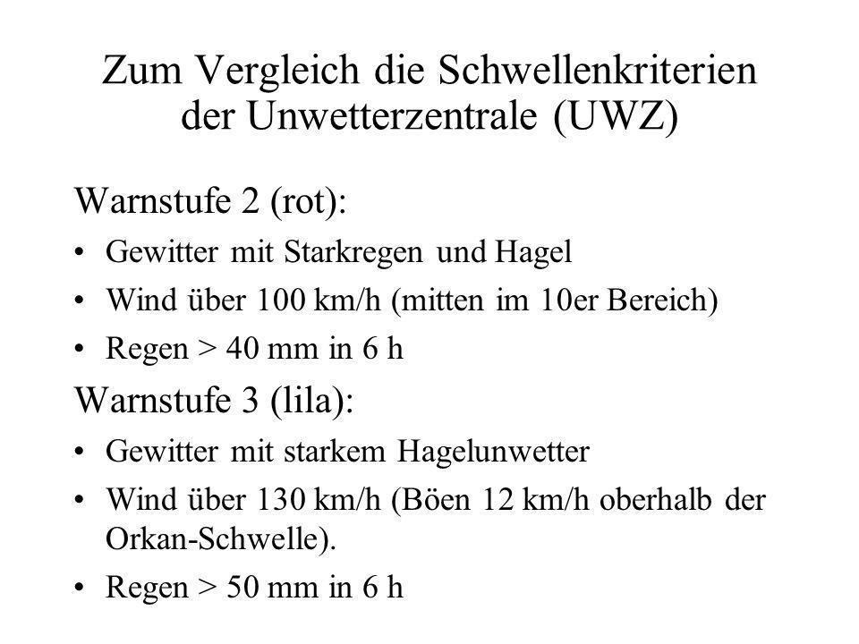 Zum Vergleich die Schwellenkriterien der Unwetterzentrale (UWZ) Warnstufe 2 (rot): Gewitter mit Starkregen und Hagel Wind über 100 km/h (mitten im 10er Bereich) Regen > 40 mm in 6 h Warnstufe 3 (lila): Gewitter mit starkem Hagelunwetter Wind über 130 km/h (Böen 12 km/h oberhalb der Orkan-Schwelle).