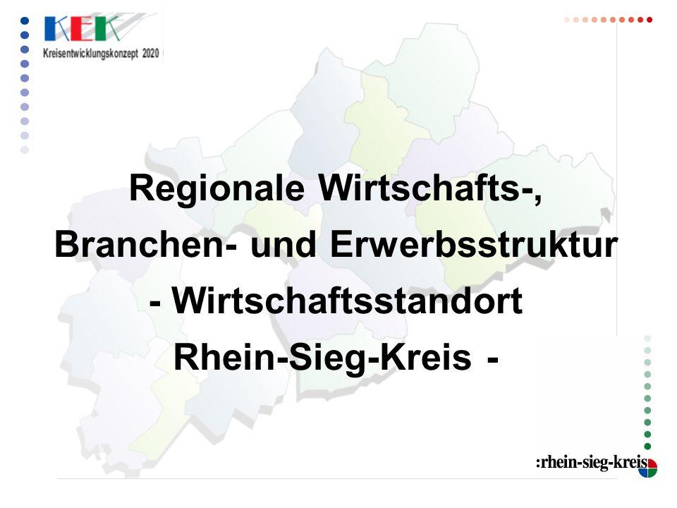 Wirtschaftliche Entwicklung des Rhein-Sieg-Kreises seit 1991: Starkes Bevölkerungswachstum + 92.000 Einwohner von 1991 – 2007 (+ 18, 1 %) Anstieg der sozialversicherungspflichtigen Arbeitsplätze + 9.300 Arbeitsplätze von 1991 – 2007 (+ 8,2 %) Ausgeprägter sektoraler Strukturwandel Zunahme von Unternehmen + 22.800 Betriebe von 1991 – 2007 Unterdurchschnittliche Arbeitslosenquote März 2008: 6,4 % Überdurchschnittliche (einzelhandelsrelevante) Kaufkraft Kaufkraftkennziffer 2007: 10,1 % über dem Bundesdurchschnitt