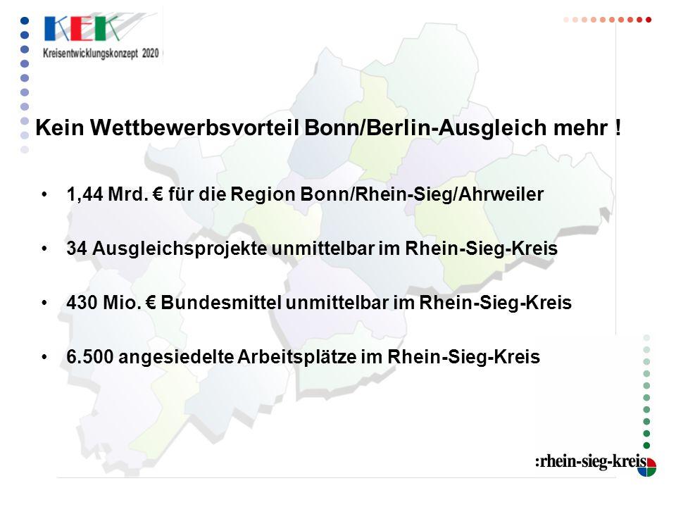 Kein Wettbewerbsvorteil Bonn/Berlin-Ausgleich mehr ! 1,44 Mrd. für die Region Bonn/Rhein-Sieg/Ahrweiler 34 Ausgleichsprojekte unmittelbar im Rhein-Sie