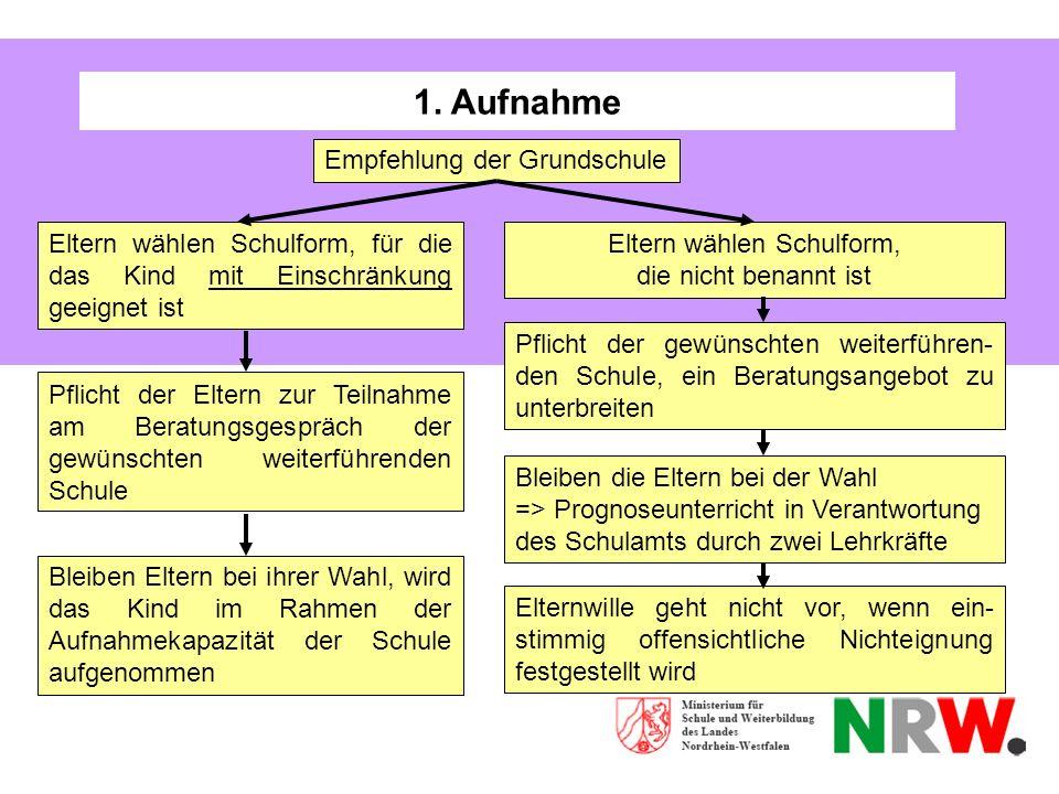 1. Aufnahme Empfehlung der Grundschule Eltern wählen Schulform, die nicht benannt ist Eltern wählen Schulform, für die das Kind mit Einschränkung geei