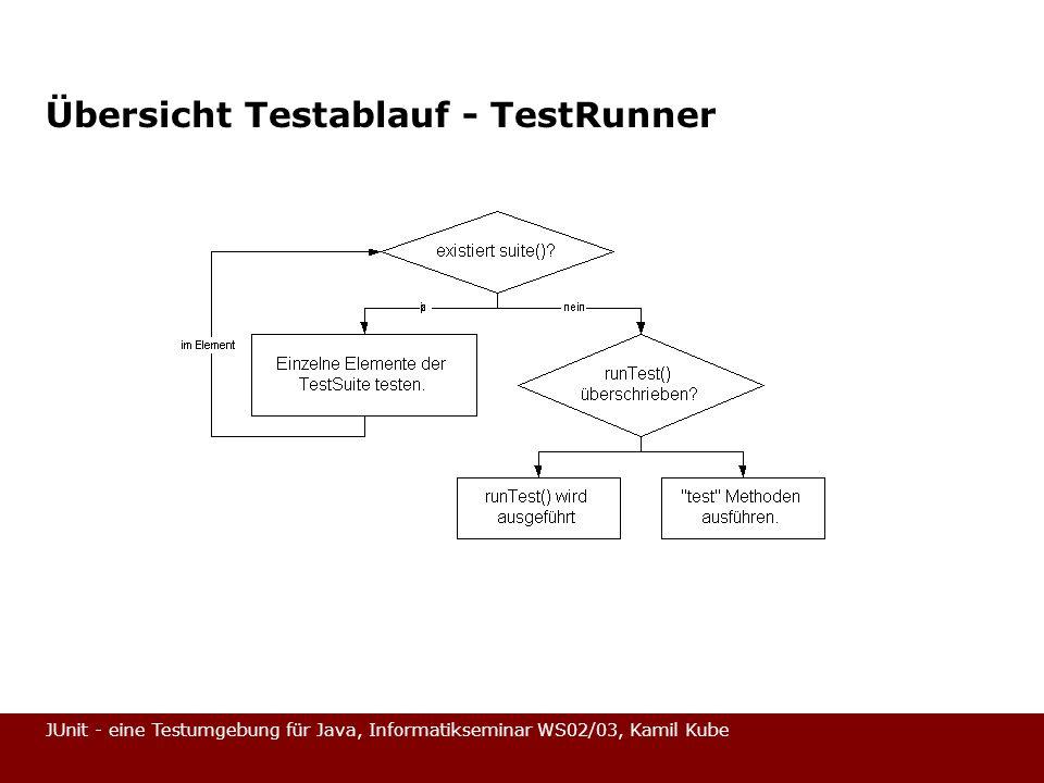 JUnit - eine Testumgebung für Java, Informatikseminar WS02/03, Kamil Kube Übersicht Testablauf - TestRunner