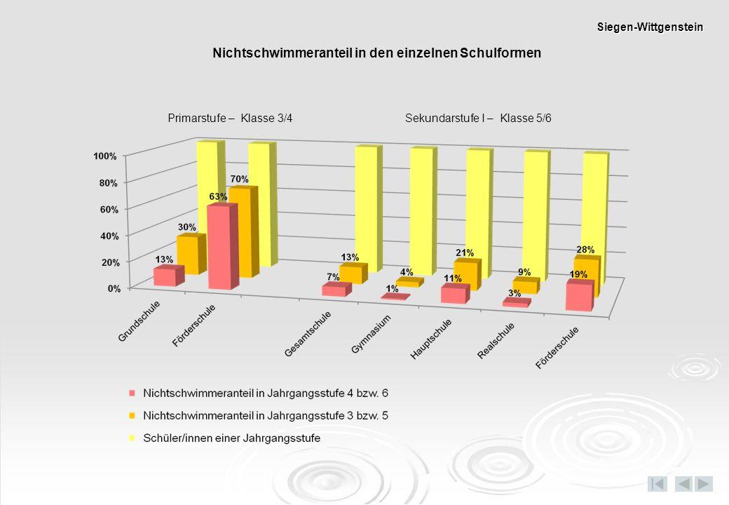 Nichtschwimmeranteil in den einzelnen Schulformen Primarstufe – Klasse 3/4 Sekundarstufe I – Klasse 5/6 Siegen-Wittgenstein