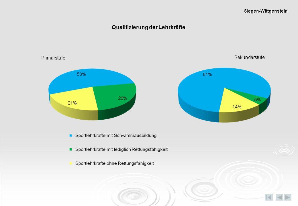 Primarstufe Sekundarstufe Qualifizierung der Lehrkräfte Siegen-Wittgenstein