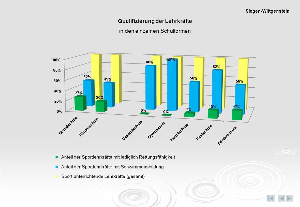 in den einzelnen Schulformen Siegen-Wittgenstein
