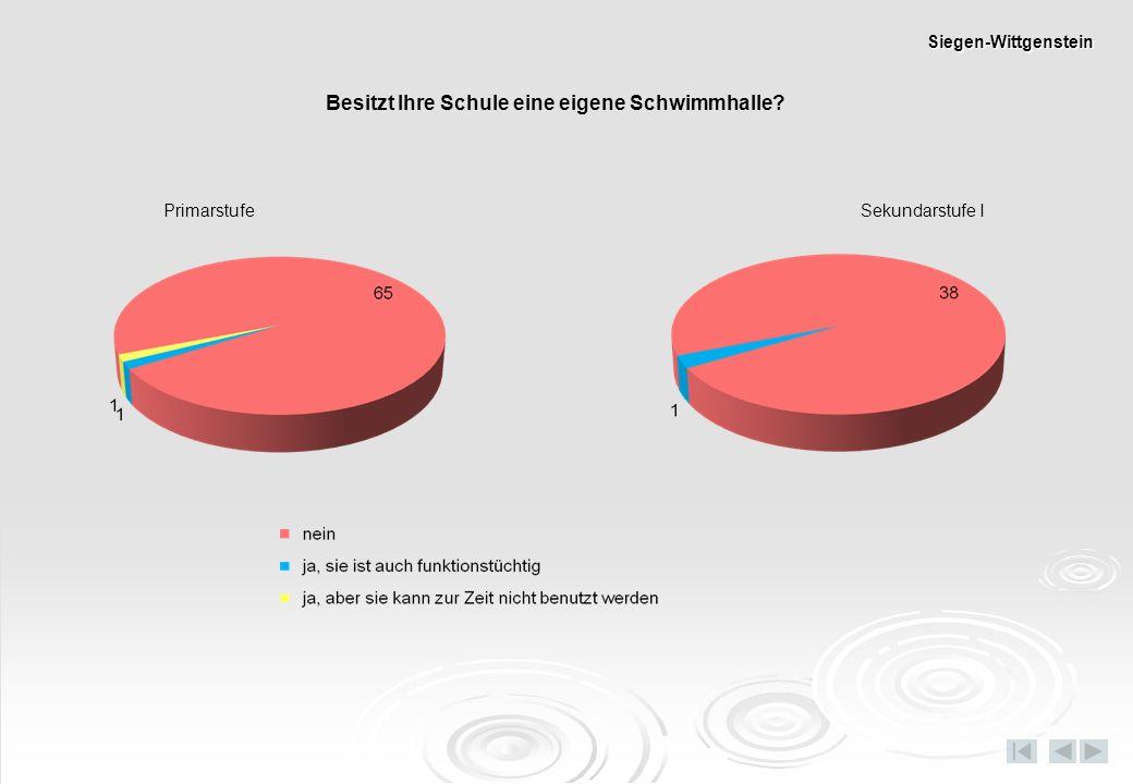 Besitzt Ihre Schule eine eigene Schwimmhalle? PrimarstufeSekundarstufe I Siegen-Wittgenstein