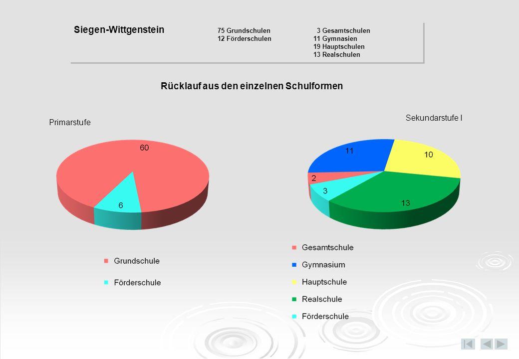 Offener Ganztag / Ganztag PrimarstufeSekundarstufe I Siegen-Wittgenstein