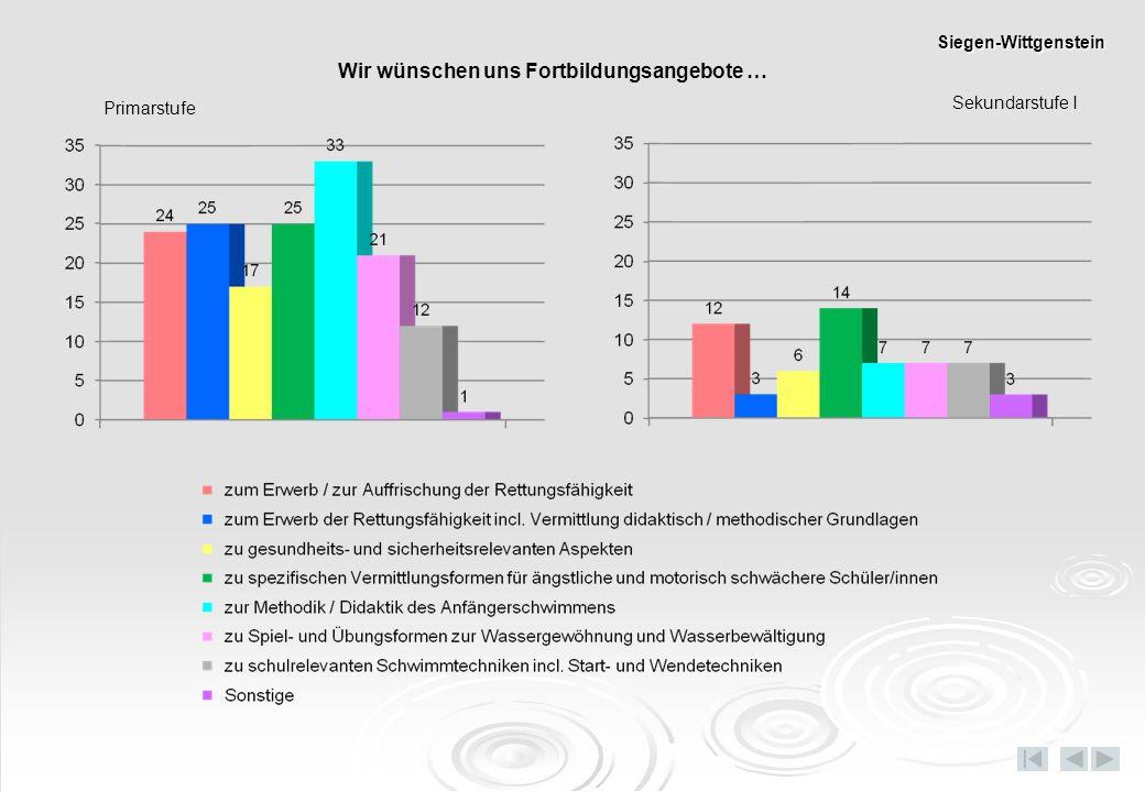 Primarstufe Sekundarstufe I Wir wünschen uns Fortbildungsangebote … Siegen-Wittgenstein